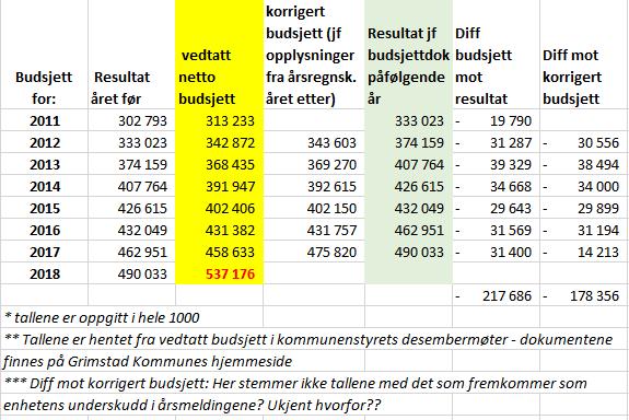 budsjett tabell pr 24 august